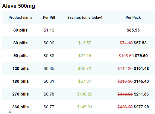 Pain Medication Cost Online